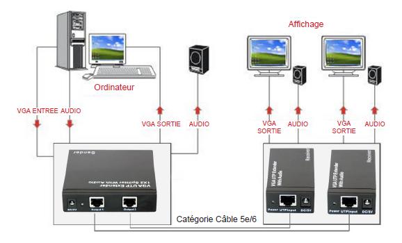 Emetteur vga audio sur c ble ethernet jusqu 39 300 m n a achat vente vga sur - Emetteur recepteur tv ...