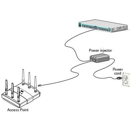 Accessoires WiFi Cisco AIR-PWRINJ4 Power Injector pour gamme Aironet Alimentation pour Point d'accès sans fil Cisco Aironet