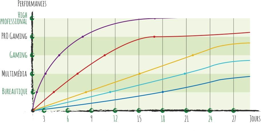 Courbes croissances/performances