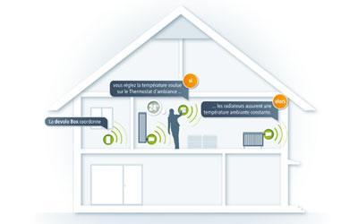 Devolo home control thermostat d 39 ambiance d tecteurs et capteurs devolo - Temperature ambiante ideale ...