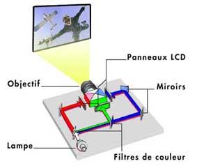 vid oprojecteur technologie dlp technologie tri lcd technologie lcos lampes led luminosit. Black Bedroom Furniture Sets. Home Design Ideas