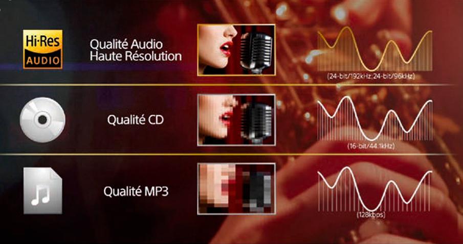 Comparaisons qualité Hi-Res/qualité CD/ qualité MP3