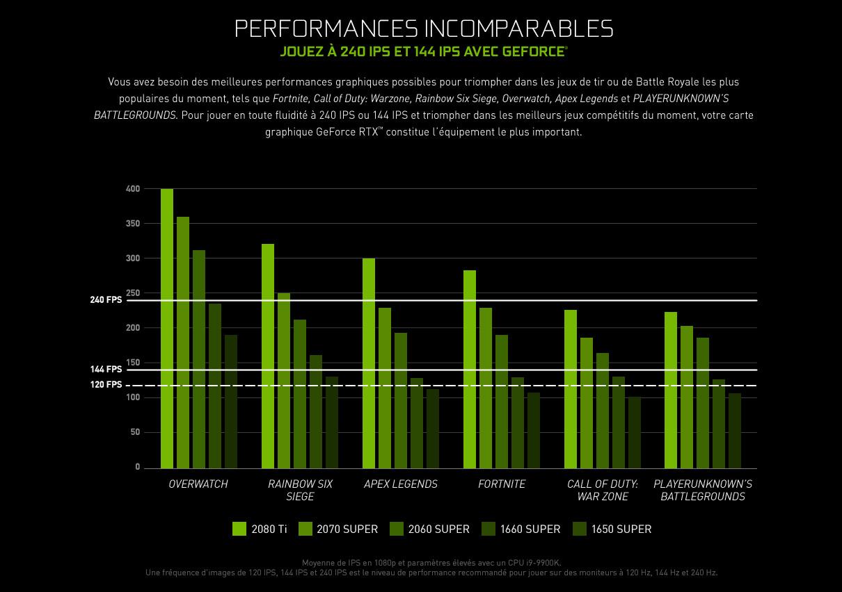 PERFORMANCES INCOMPARABLES