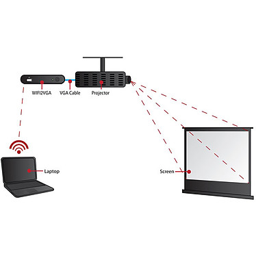 StarTech.com transmetteur VGA + Jack vers Wi-Fi N pas cher