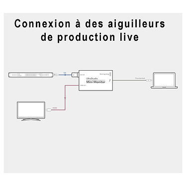 Avis Blackmagic Design UltraStudio Mini Monitor