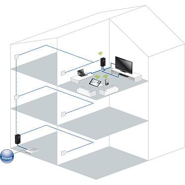 Avis Devolo dLAN pro 500 Wireless+ Starter Kit