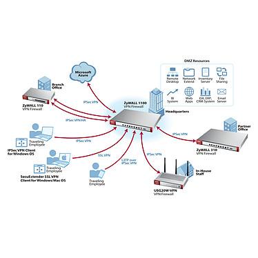Acheter ZyXEL USG20-VPN