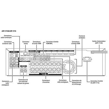 Harman Kardon AVR 171S + Cabasse Alcyone 2 Pack 5.1 Blanc pas cher