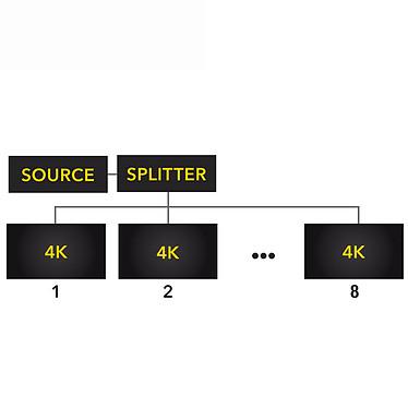 Comprar HDElite ProHD Splitter 8 puertos 4Kx2K
