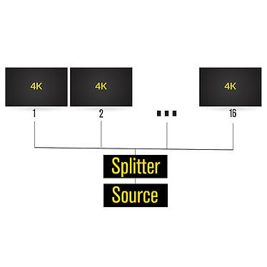 Acheter HDElite ProHD Splitter (16 ports)